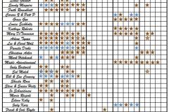 Graduate Chart